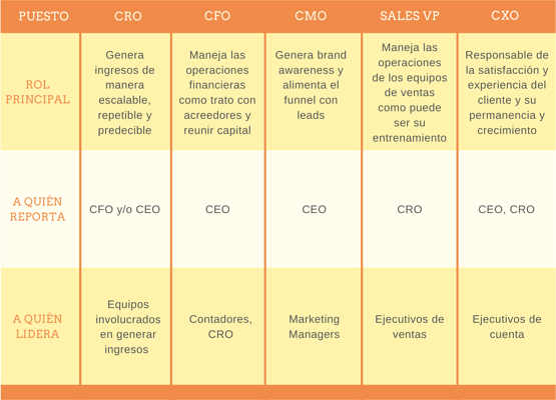 Diferencias-CRO-vs-CMO-CFO-CXO
